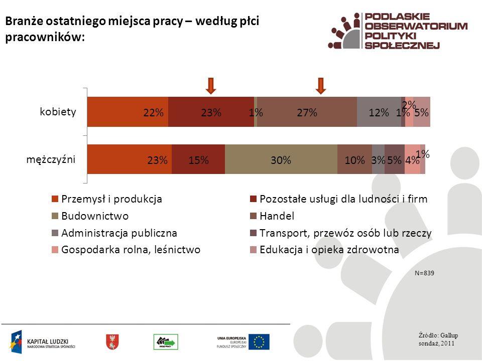 Branże ostatniego miejsca pracy – według płci pracowników: Źródło: Gallup sondaż, 2011