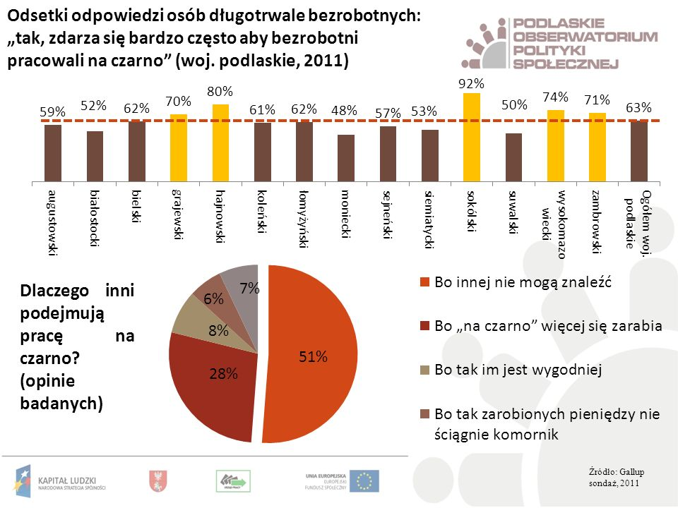 Odsetki odpowiedzi osób długotrwale bezrobotnych: tak, zdarza się bardzo często aby bezrobotni pracowali na czarno (woj. podlaskie, 2011) Źródło: Gall