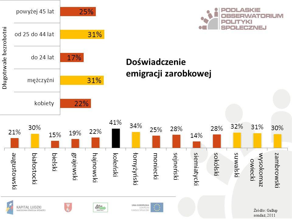 Źródło: Gallup sondaż, 2011 Doświadczenie emigracji zarobkowej