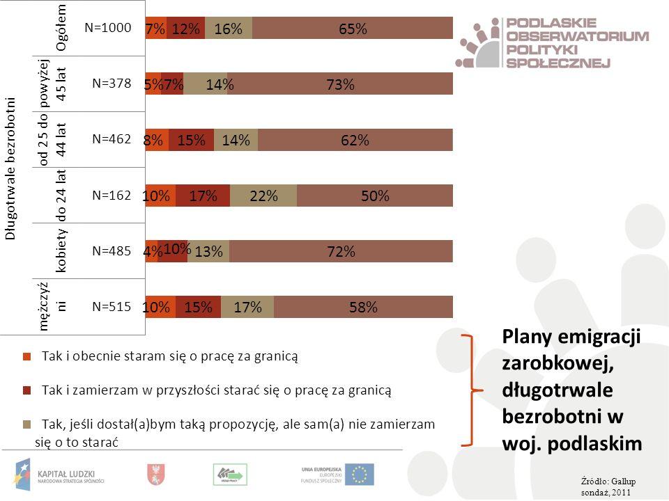 Plany emigracji zarobkowej, długotrwale bezrobotni w woj. podlaskim Źródło: Gallup sondaż, 2011