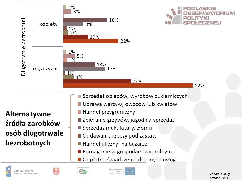 Alternatywne źródła zarobków osób długotrwale bezrobotnych Źródło: Gallup sondaż, 2011