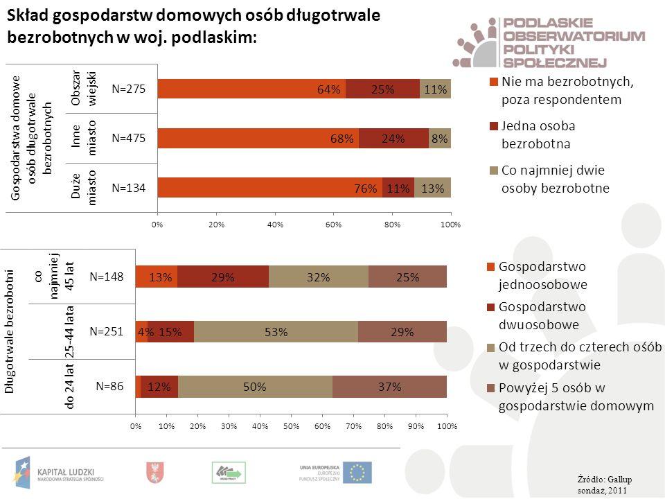 Skład gospodarstw domowych osób długotrwale bezrobotnych w woj. podlaskim: Źródło: Gallup sondaż, 2011.
