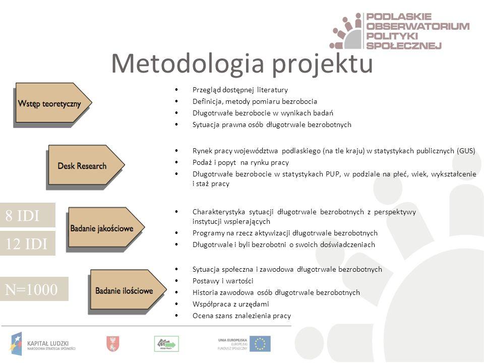 Metodologia projektu Przegląd dostępnej literatury Definicja, metody pomiaru bezrobocia Długotrwałe bezrobocie w wynikach badań Sytuacja prawna osób d