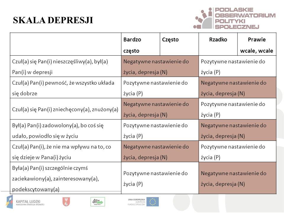 Bardzo często CzęstoRzadko Prawie wcale, wcale Czuł(a) się Pan(i) nieszczęśliwy(a), był(a) Pan(i) w depresji Negatywne nastawienie do życia, depresja