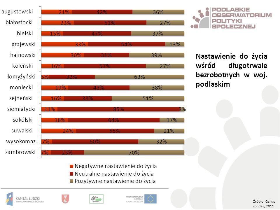 Źródło: Gallup sondaż, 2011 Nastawienie do życia wśród długotrwale bezrobotnych w woj. podlaskim
