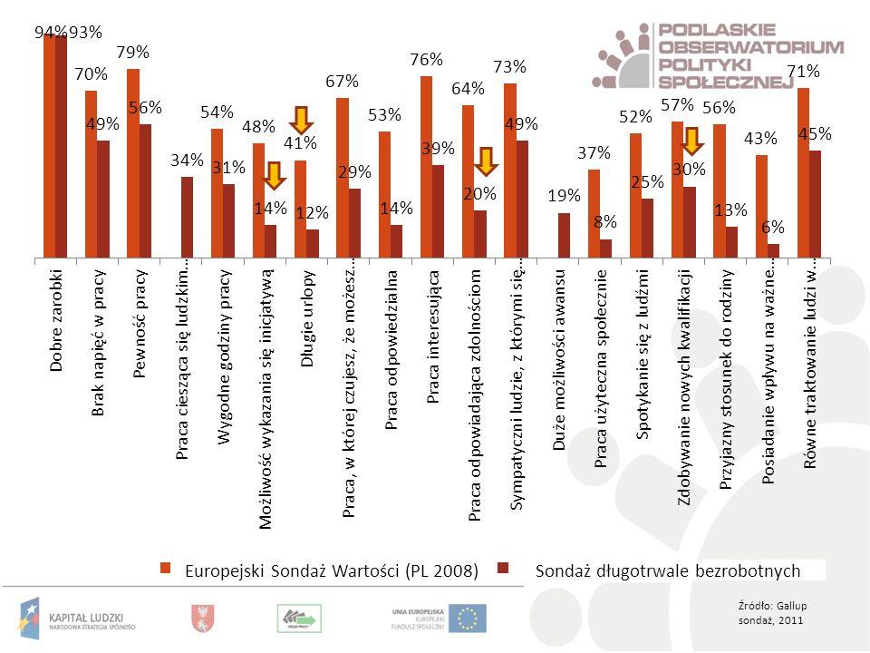 Źródło: Gallup sondaż, 2011 Europejski Sondaż Wartości (PL 2008)Sondaż długotrwale bezrobotnych