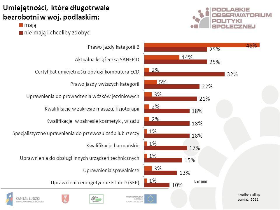 Umiejętności, które długotrwale bezrobotni w woj. podlaskim: Źródło: Gallup sondaż, 2011