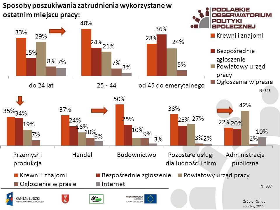 Sposoby poszukiwania zatrudnienia wykorzystane w ostatnim miejscu pracy: Źródło: Gallup sondaż, 2011