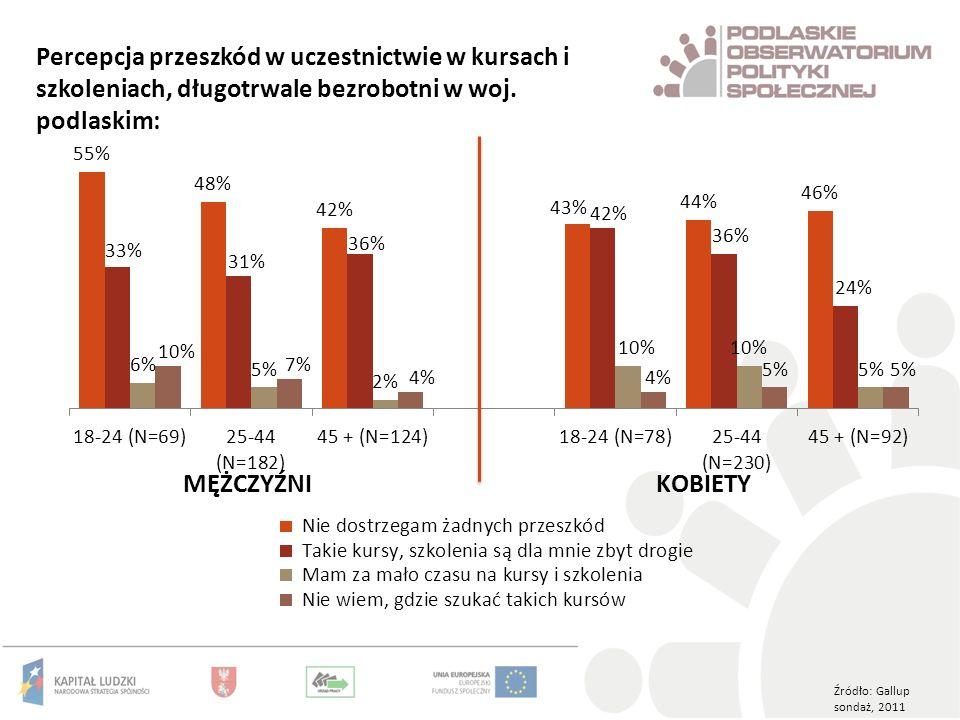 Percepcja przeszkód w uczestnictwie w kursach i szkoleniach, długotrwale bezrobotni w woj. podlaskim: Źródło: Gallup sondaż, 2011