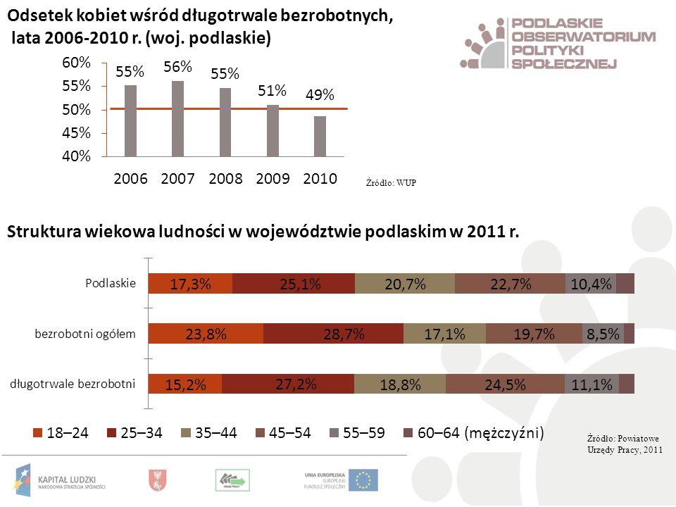 Odsetek kobiet wśród długotrwale bezrobotnych, lata 2006-2010 r. (woj. podlaskie) Źródło: WUP Źródło: Powiatowe Urzędy Pracy, 2011 Struktura wiekowa l
