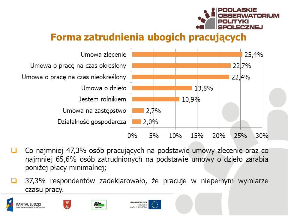 Forma zatrudnienia ubogich pracujących Co najmniej 47,3% osób pracujących na podstawie umowy zlecenie oraz co najmniej 65,6% osób zatrudnionych na pod