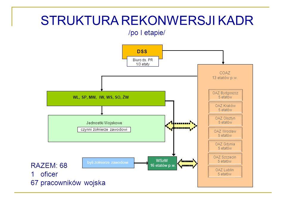 STRUKTURA REKONWERSJI KADR /po I etapie/ DSS COAZ 13 etatów p.w.