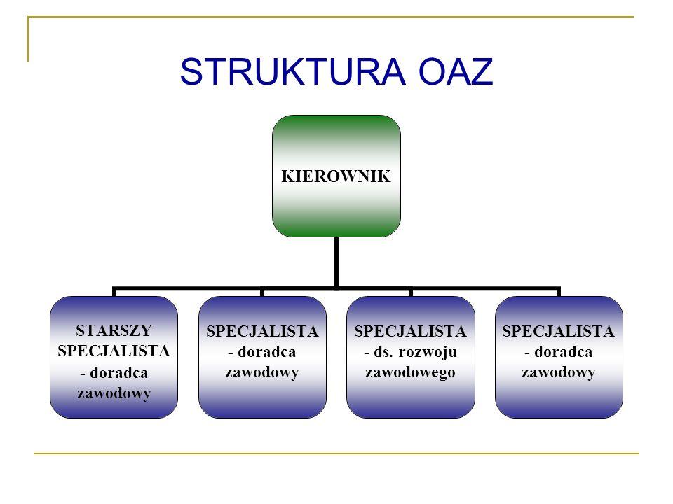 STRUKTURA OAZ KIEROWNIK STARSZY SPECJALISTA - doradca zawodowy SPECJALISTA - doradca zawodowy SPECJALISTA - ds.
