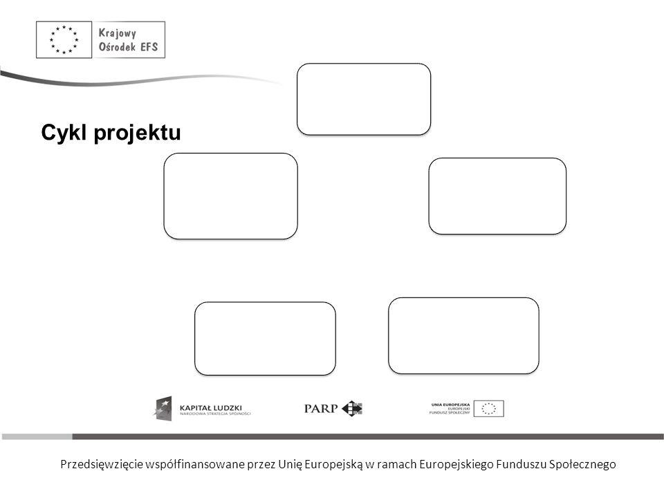 Przedsięwzięcie współfinansowane przez Unię Europejską w ramach Europejskiego Funduszu Społecznego Cykl projektu I. Analiza pod kątem płci II. Cele ró