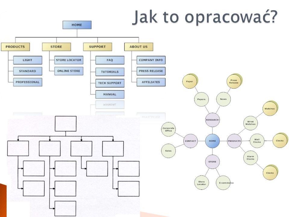 Plan organizacji treści