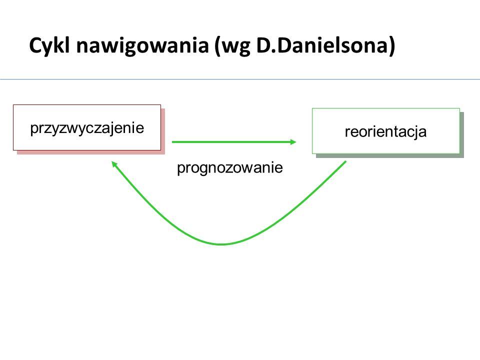 Cykl nawigowania (wg D.Danielsona) przyzwyczajenie przyzwyczajenie reorientacja prognozowanie