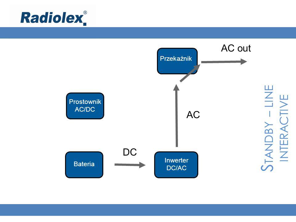 S TANDBY – LINE INTERACTIVE AC out Prostownik AC/DC Bateria Inwerter DC/AC Przekaźnik DC AC