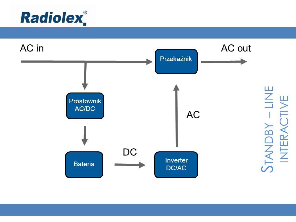S TANDBY – LINE INTERACTIVE AC inAC out Prostownik AC/DC Bateria Inverter DC/AC Przekaźnik DC AC