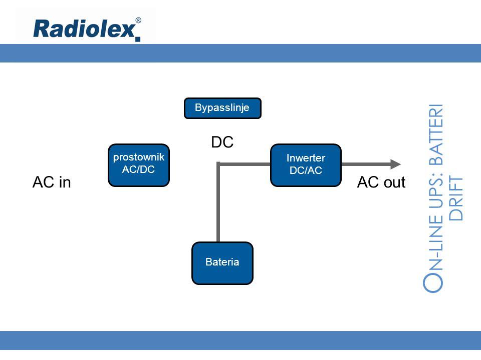 O N-LINE UPS: BATTERI DRIFT AC inAC out prostownik AC/DC Bateria Inwerter DC/AC DC Bypasslinje