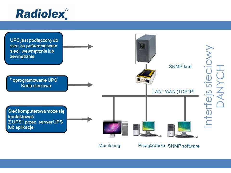 Interfejs sieciowy DANYCH UPS jest podłączony do sieci za pośrednictwem sieci. wewnętrznie lub zewnętrznie oprogramowanie UPS Karta sieciowa Sieć komp