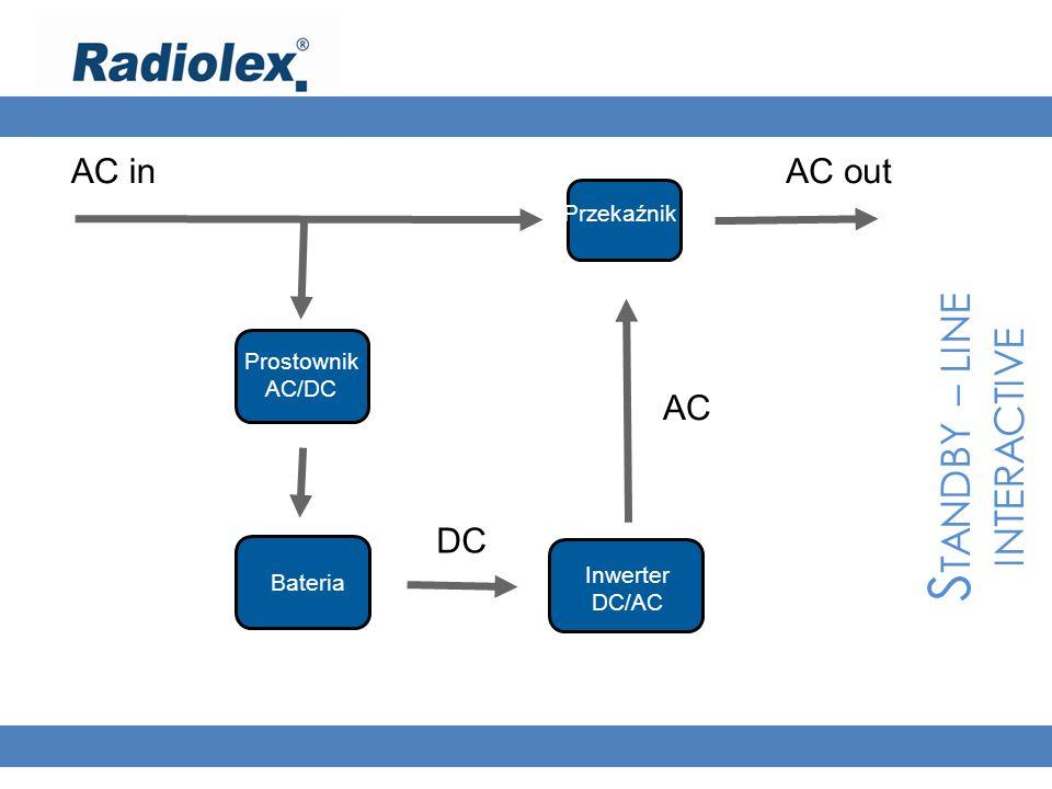 S TANDBY – LINE INTERACTIVE AC inAC out Prostownik AC/DC Bateria Inwerter DC/AC Przekaźnik DC AC