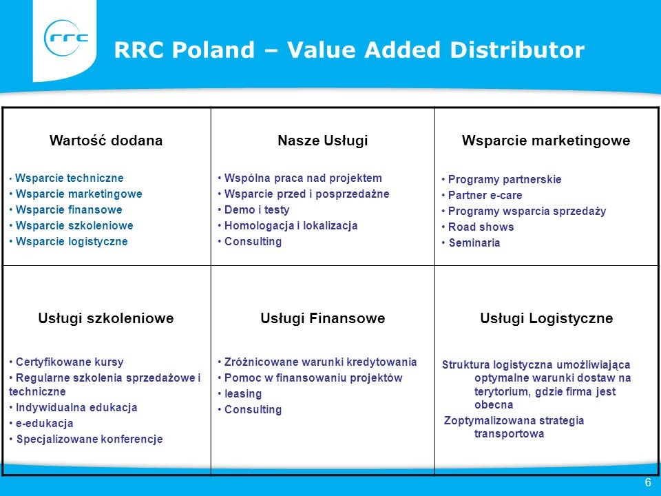 6 RRC Poland – Value Added Distributor Added Marketing support Financial Services Educational Services Logistic Services Wartość dodana Wsparcie techn