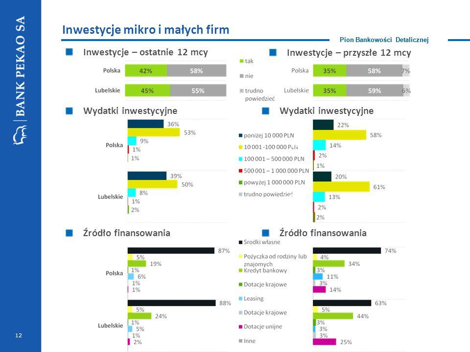 Pion Bankowości Detalicznej Wydatki inwestycyjne Inwestycje – ostatnie 12 mcy 12 Inwestycje mikro i małych firm Pion Bankowości Detalicznej Inwestycje