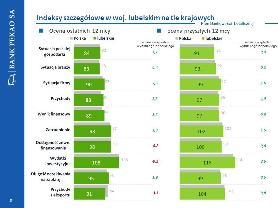 Pion Bankowości Detalicznej ocena przyszłych 12 mcyOcena ostatnich 12 mcy 5 Indeksy szczegółowe w woj. lubelskim na tle krajowych 1,1 0,4 2,5 3,3 3,2