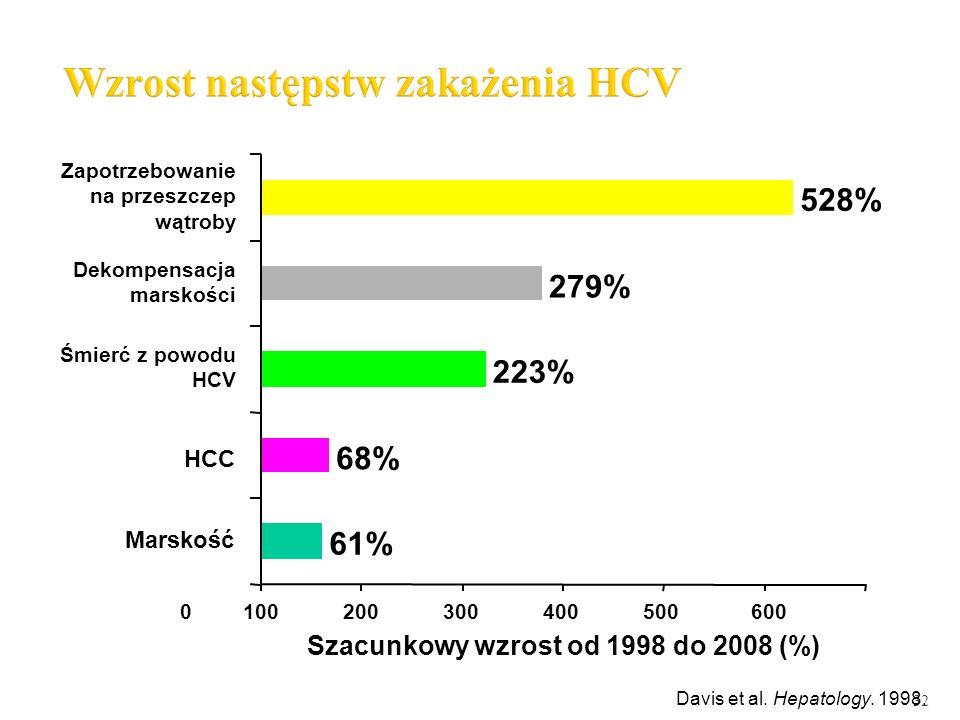 32 Davis et al. Hepatology. 1998. 61% 68% 223% 279% 528% Szacunkowy wzrost od 1998 do 2008 (%) Marskość HCC Śmierć z powodu HCV Dekompensacja marskośc