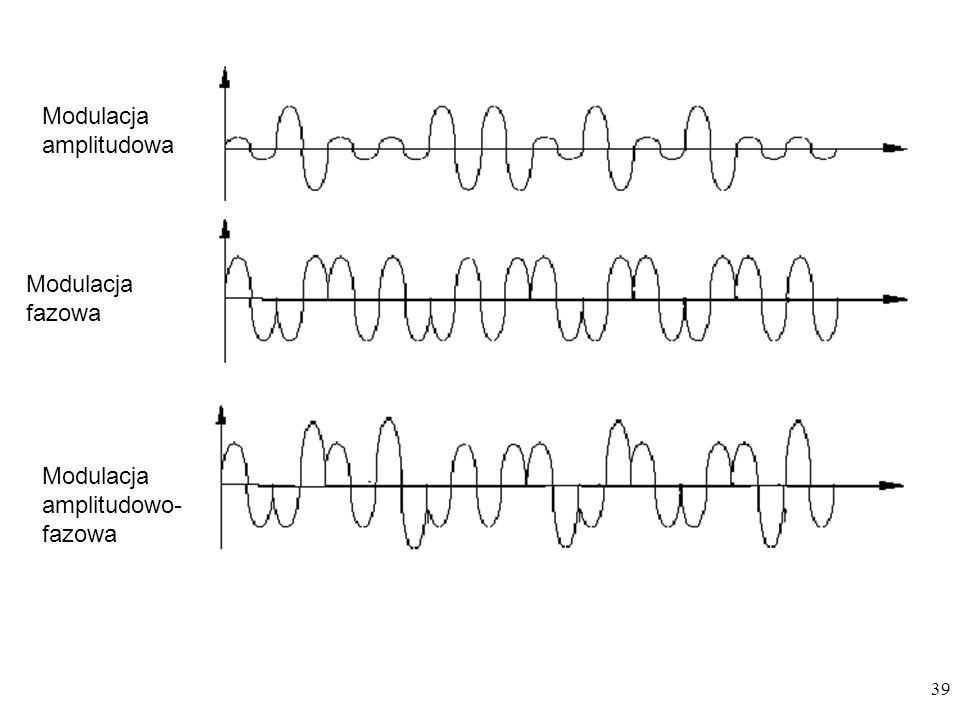 39 Modulacja amplitudowa Modulacja fazowa Modulacja amplitudowo- fazowa