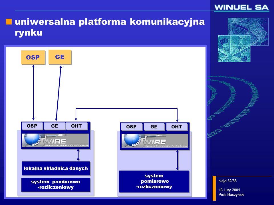slajd 32/58 16 Luty 2001 Piotr Baczyński OSP WIRE/UR+ system pomiarowo -rozliczeniowy system pomiarowo -rozliczeniowy GE OSP GE OHT WIRE/UR+ system po