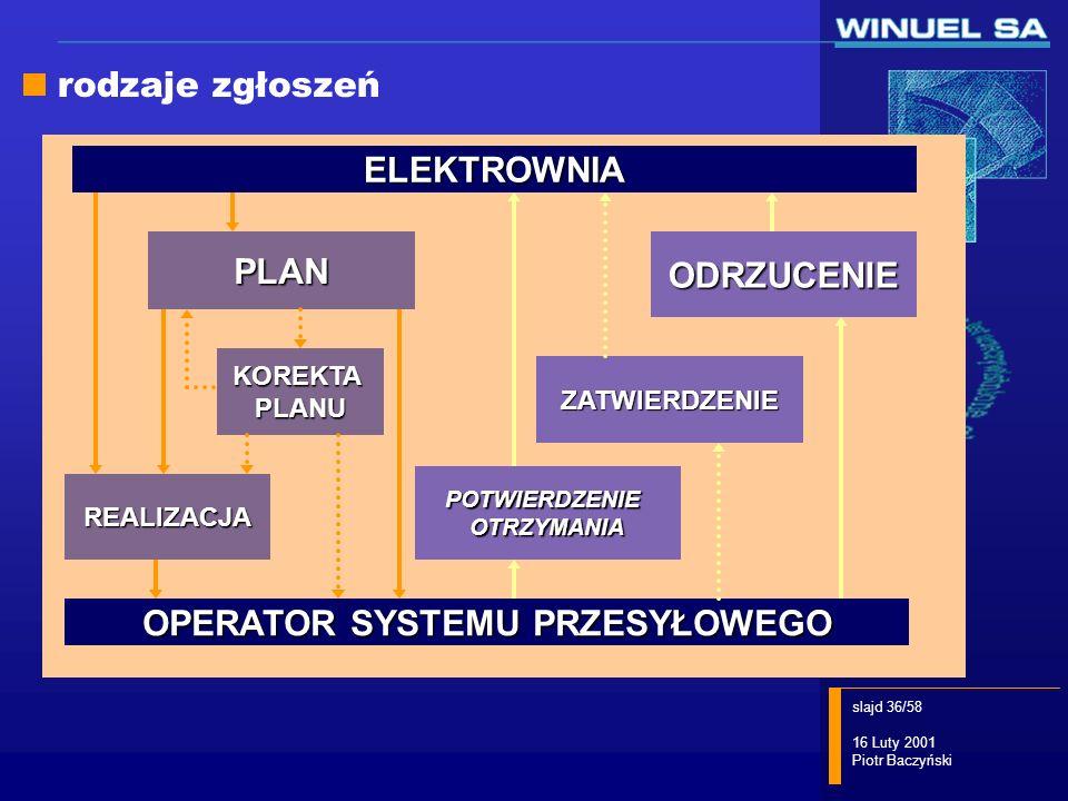 slajd 36/58 16 Luty 2001 Piotr Baczyński KOREKTAPLANU REALIZACJA PLANELEKTROWNIAPOTWIERDZENIEOTRZYMANIA OPERATOR SYSTEMU PRZESYŁOWEGO ZATWIERDZENIE OD