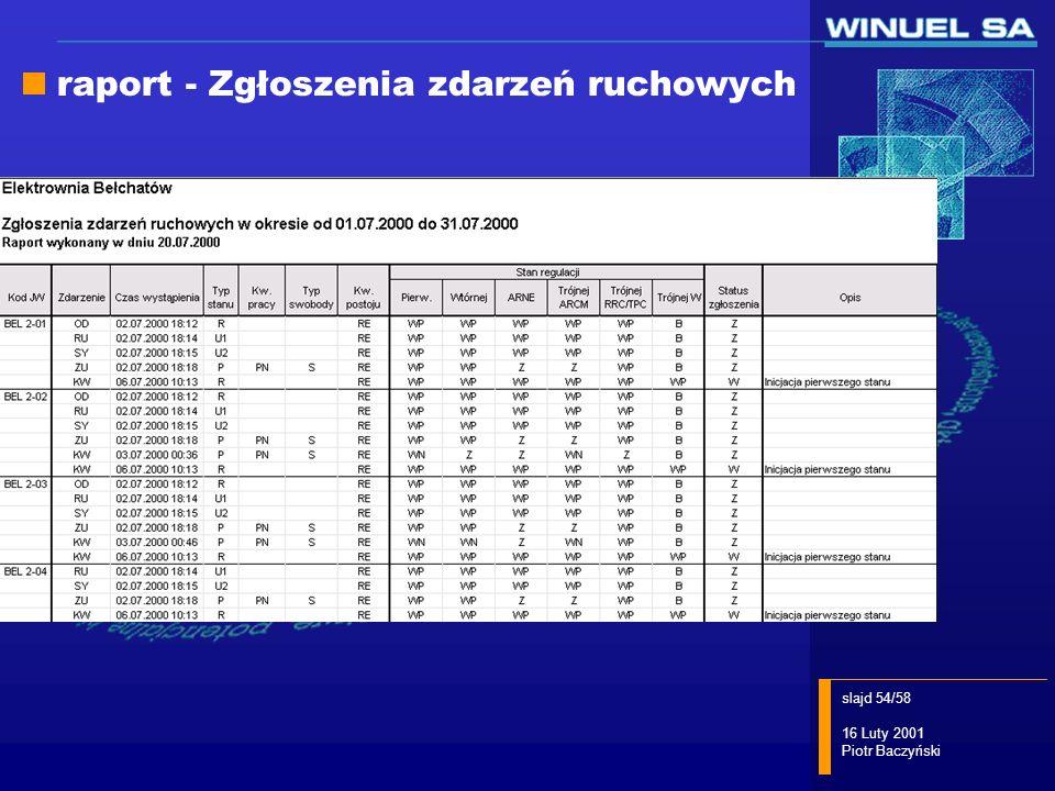 slajd 54/58 16 Luty 2001 Piotr Baczyński raport - Zgłoszenia zdarzeń ruchowych