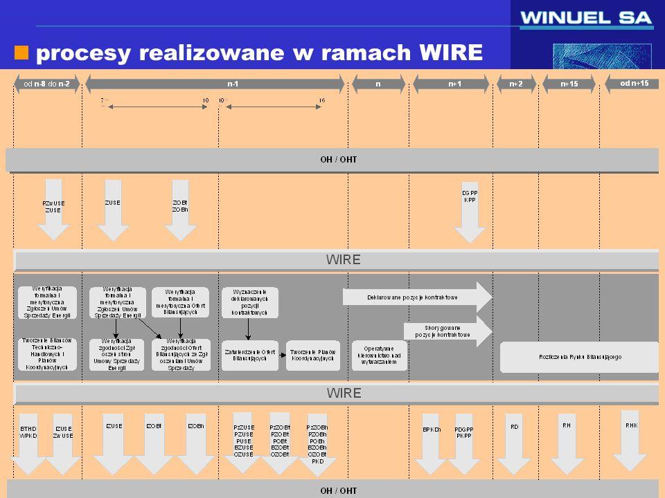 slajd 7/58 16 Luty 2001 Piotr Baczyński procesy realizowane w ramach WIRE zgłaszanie umów sprzedaży energii i wyznaczania deklarowanych pozycji kontraktowych zgłaszanie ofert bilansujących udostępnianie planów koordynacyjnych i bilansów techniczno - handlowych pozyskiwanie danych pomiarowych udostępnianie danych rozliczeniowych na rynku bilansującym
