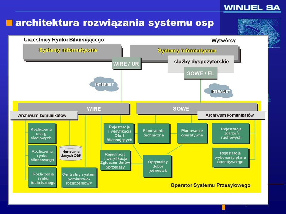 slajd 10/58 16 Luty 2001 Piotr Baczyński WIRE/UR system informatyczny wspomagający proces wymiany informacji handlowej pomiędzy uczestnikiem rynku a operatorem systemu przesyłowego