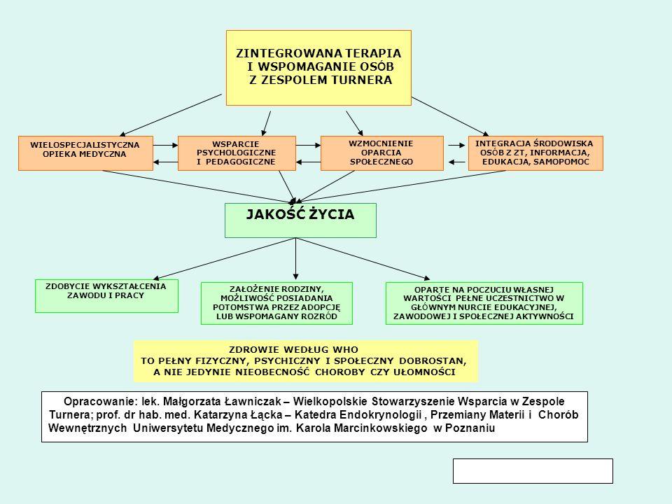 WIELOSPECJALISTYCZNA OPIEKA MEDYCZNA WSPARCIE PSYCHOLOGICZNE I PEDAGOGICZNE WZMOCNIENIE OPARCIA SPOŁECZNEGO INTEGRACJA ŚRODOWISKA OS Ó B Z ZT, INFORMA