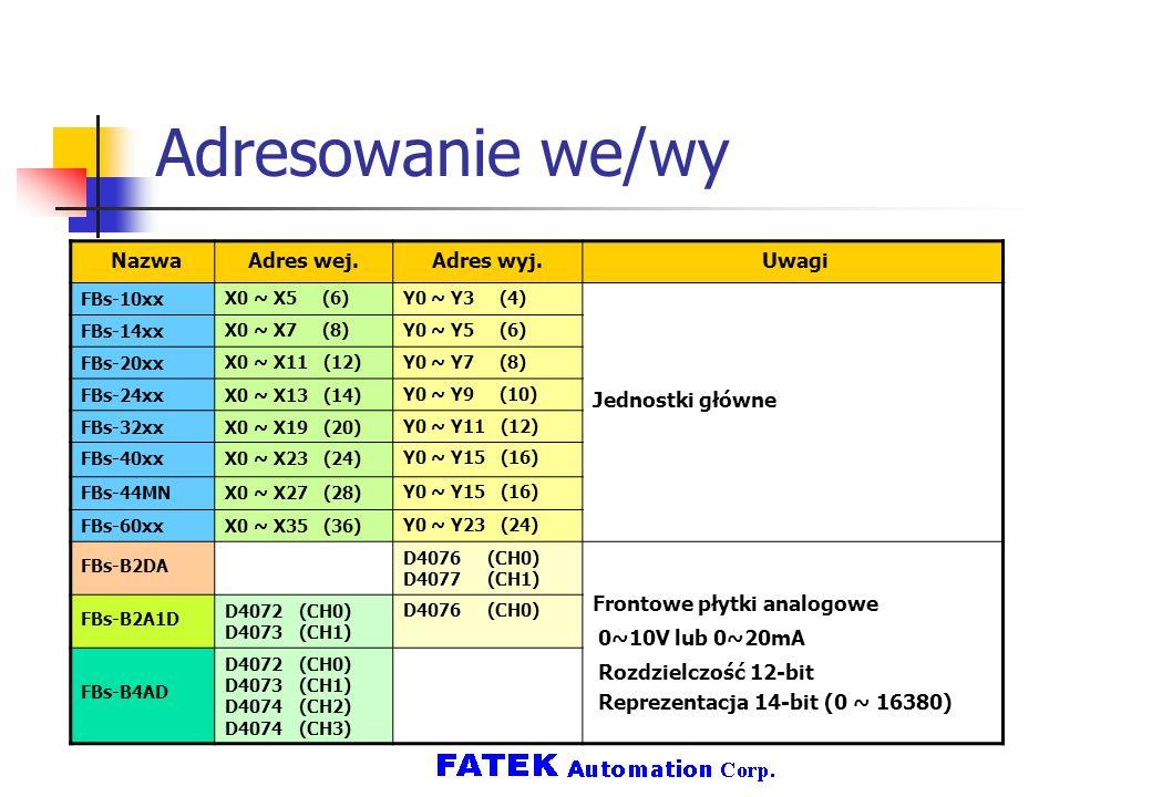 Adresowanie we/wy NazwaAdres wej.Adres wyj. Uwagi FBs-10xx X0 ~ X5 (6)Y0 ~ Y3 (4) Jednostki główne FBs-14xx X0 ~ X7 (8)Y0 ~ Y5 (6) FBs-20xx X0 ~ X11 (