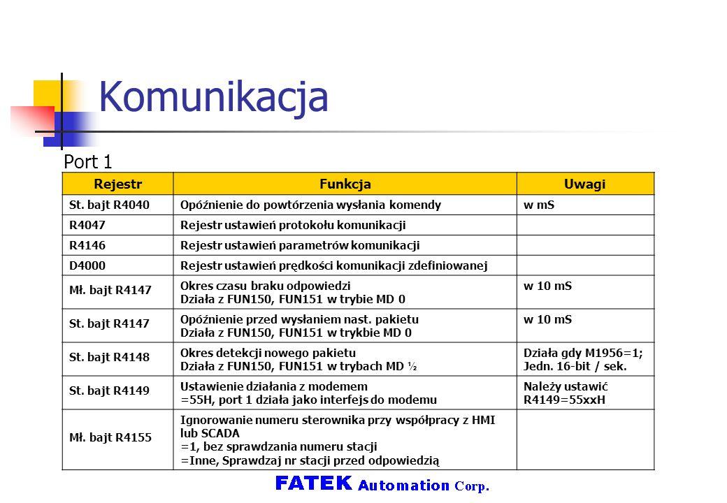 Komunikacja Port 1 RejestrFunkcjaUwagi St. bajt R4040Opóźnienie do powtórzenia wysłania komendyw mS R4047Rejestr ustawień protokołu komunikacji R4146R