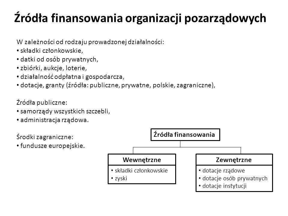 Źródła finansowania organizacji pozarządowych W zależności od rodzaju prowadzonej działalności: składki członkowskie, datki od osób prywatnych, zbiórk