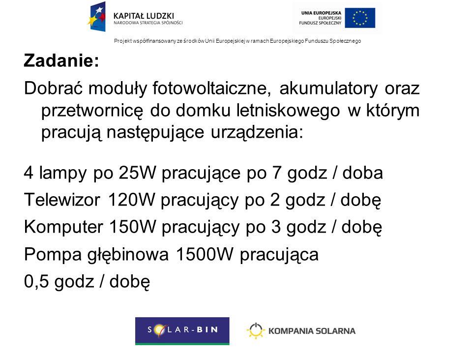Projekt współfinansowany ze środków Unii Europejskiej w ramach Europejskiego Funduszu Społecznego Zadanie: Dobrać moduły fotowoltaiczne, akumulatory oraz przetwornicę do domku letniskowego w którym pracują następujące urządzenia: 4 lampy po 25W pracujące po 7 godz / doba Telewizor 120W pracujący po 2 godz / dobę Komputer 150W pracujący po 3 godz / dobę Pompa głębinowa 1500W pracująca 0,5 godz / dobę