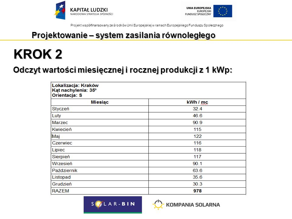 Projekt współfinansowany ze środków Unii Europejskiej w ramach Europejskiego Funduszu Społecznego KROK 2 Odczyt wartości miesięcznej i rocznej produkcji z 1 kWp: Projektowanie – system zasilania równoległego