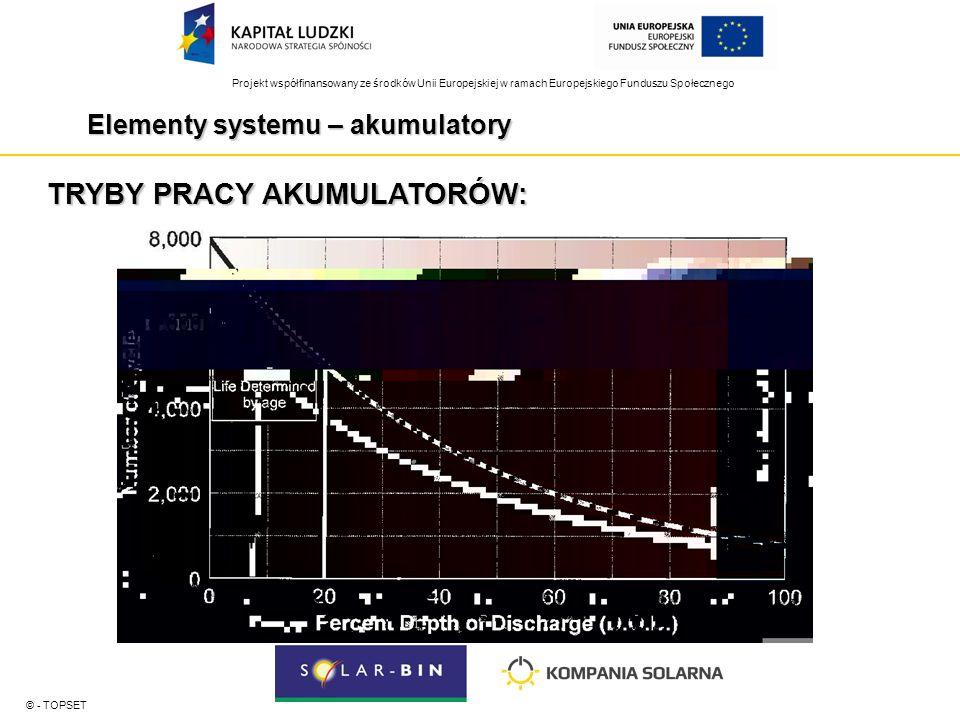 Projekt współfinansowany ze środków Unii Europejskiej w ramach Europejskiego Funduszu Społecznego Elementy systemu – akumulatory © - TOPSET TRYBY PRACY AKUMULATORÓW: