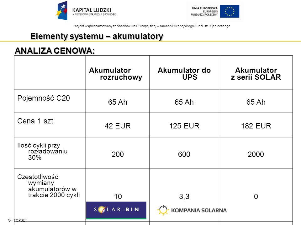 Projekt współfinansowany ze środków Unii Europejskiej w ramach Europejskiego Funduszu Społecznego Elementy systemu – akumulatory © - TOPSET ANALIZA CENOWA: Akumulator rozruchowy Akumulator do UPS Akumulator z serii SOLAR Pojemność C20 65 Ah Cena 1 szt 42 EUR125 EUR182 EUR Ilość cykli przy rozładowaniu 30% 2006002000 Częstotliwość wymiany akumulatorów w trakcie 2000 cykli 103,30 Koszt 2000 cykli: materiałowe serwisowe RAZEM: 10 x 42 EUR = 420 EUR 10 x 25 EUR = 250 EUR 670 EUR 3,3 x 125 EUR = 412,5 EUR 3,3 x 25 EUR 82,5 EUR 495 EUR 1 x 182 EUR 1 x 25 EUR 207 EUR