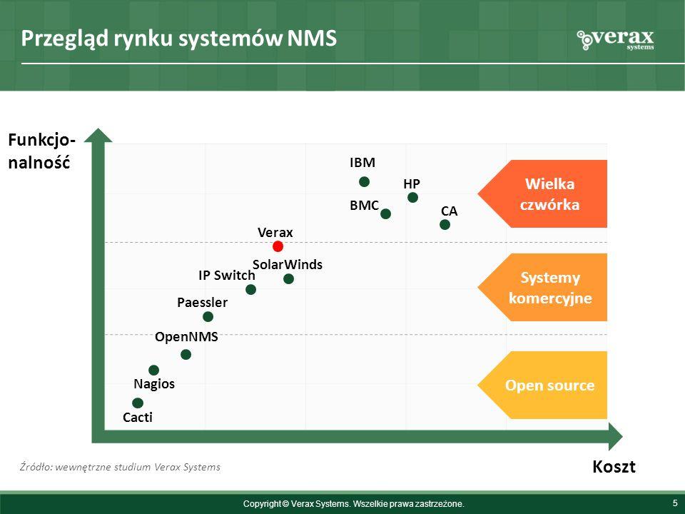 Przegląd rynku systemów NMS 6 Orientacja na przetwarzanie zdarzeń (event processing) Wsparcie IT automation poprzez reguły i logikę biznesową Bogate możliwości integracji (poprzez gotowe moduły) z innymi systemami IT (np.