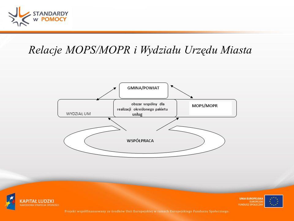 Formy realizacji usług Własne struktury Samorządowa niezależna jednostka organizacyjna.