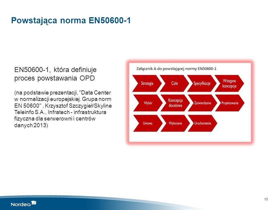Charakterystyka obszaru infrastruktury OPD Charakterystyka procesu wprowadzania zmian w infrastrukturze OPD Przykłady projektów infrastrukturalnych z obszaru OPD Wnioski… 14