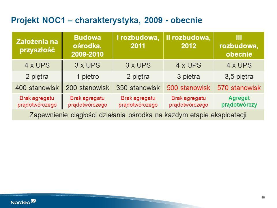 Projekt NOC2 – charakterystyka, 2013 - obecnie 16 Założenia końcoweI etap realizacji UPSUPS modułowy, zapewniający skalowalność Użycie proporcjonalnej liczby modułów UPS do przewidywanego obciążenia AgregatTAK HVACZapewnienie redundancji i minimalizacja ryzyka związanego z awariami Moc wyskalowana do maksymalnego obciążenia Przestrzeń serwerowa Zapewniająca rezerwy na nowe urządzenia Obecnie nadmiarowa Stanowiska pracy 450200 Ciągłość działania Konieczność zapewnienia ciągłości działania i minimalizowanie ryzyka przerwy w działaniu ośrodka