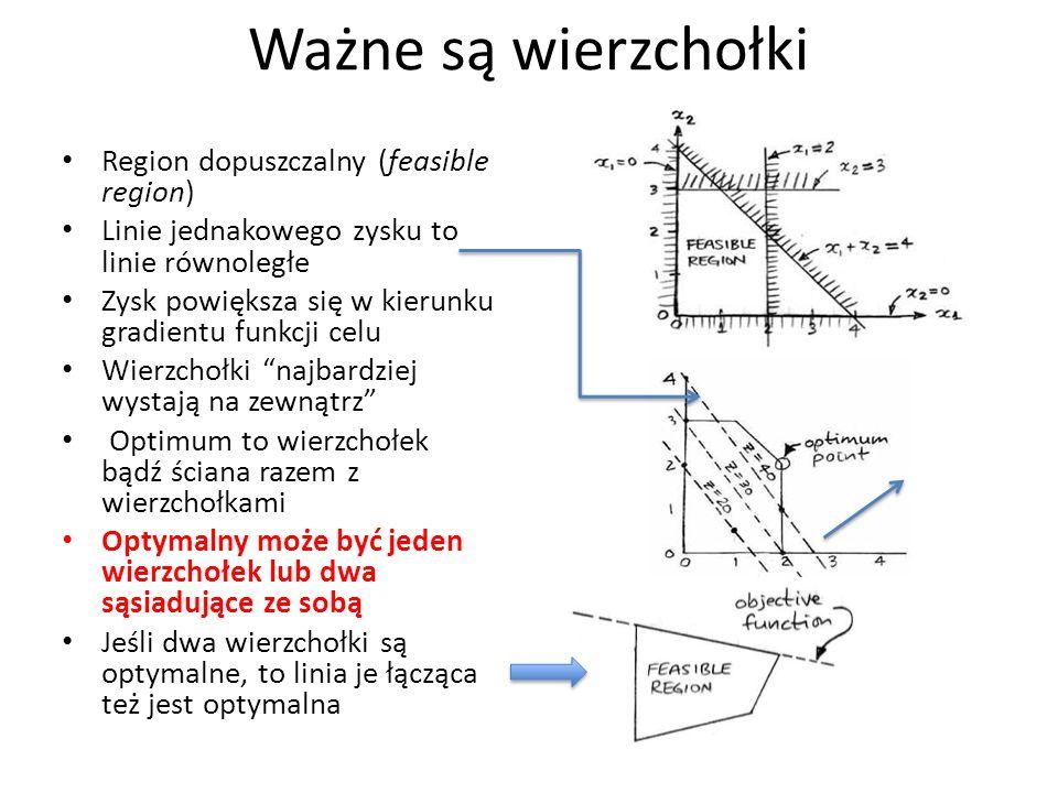 Ważne są wierzchołki Region dopuszczalny (feasible region) Linie jednakowego zysku to linie równoległe Zysk powiększa się w kierunku gradientu funkcji