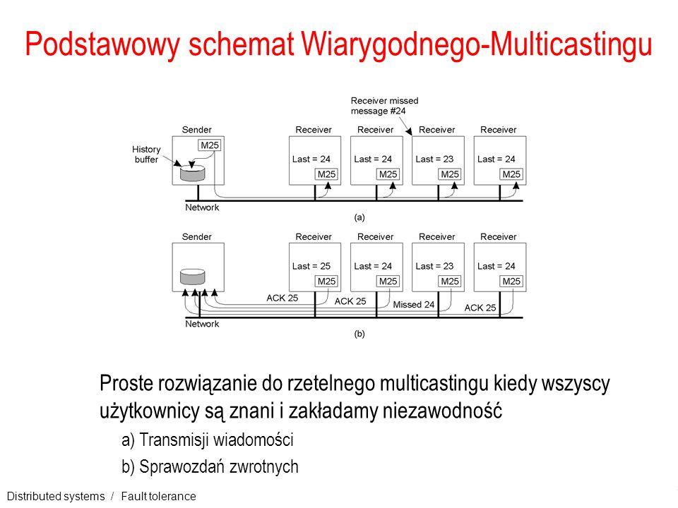 Distributed systems / Fault tolerance 17 Podstawowy schemat Wiarygodnego-Multicastingu Proste rozwiązanie do rzetelnego multicastingu kiedy wszyscy uż