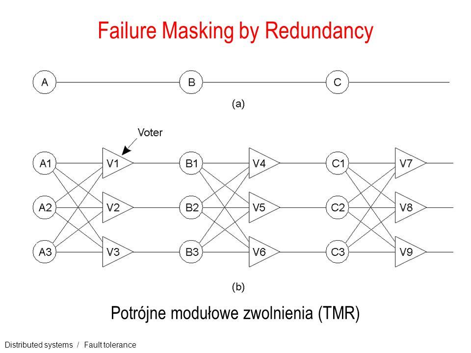 Distributed systems / Fault tolerance 5 Failure Masking by Redundancy Potrójne modułowe zwolnienia (TMR)